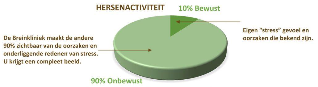 preventief hersenactiviteit neurofeedback